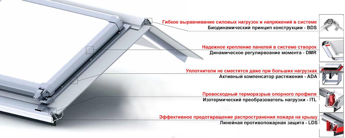 Ленточный зенитный фонарь